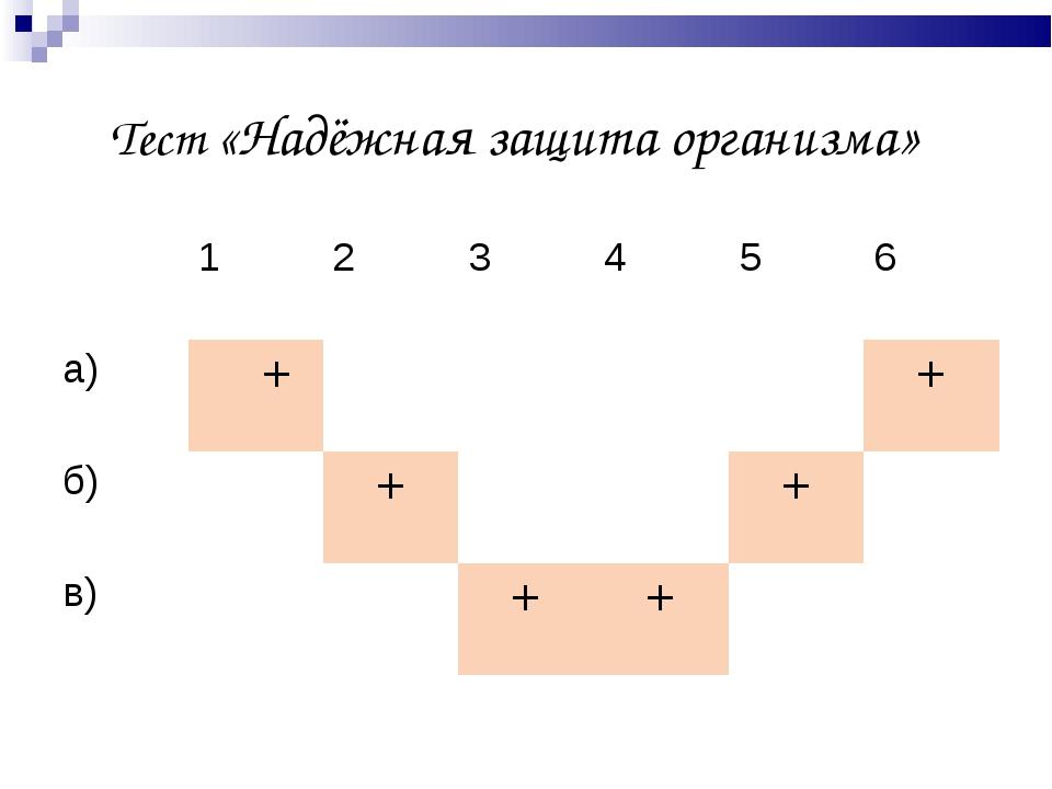 Тест «Надёжная защита организма» 123456 а) ++ б)++ в)+...