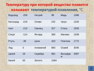 Водород -259Натрий98Медь1086 Кислород -219Олово232Чугун1200 Азот-2
