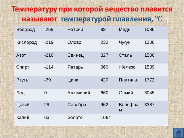 Водород -259Натрий98Медь1086 Кислород -219Олово232Чугун1200 Азот-2...