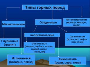 Типы горных пород Магматические Глубинные (гранит) Излившиеся (базальт, пемз