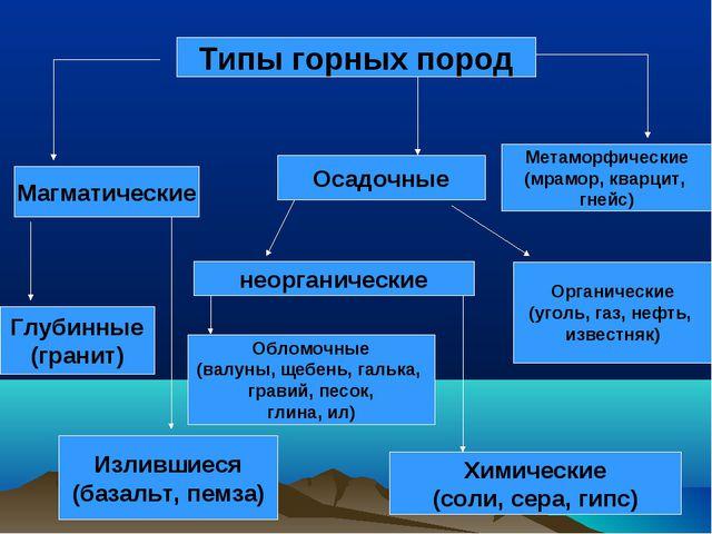 Типы горных пород Магматические Глубинные (гранит) Излившиеся (базальт, пемз...