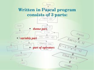 Written in Pascal program consists of 3 parts: theme part variable part part