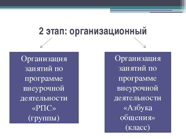 2 этап: организационный Организация занятий по программе внеурочной деятельно...