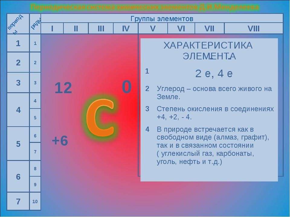 1 2 3 4 5 6 7 периоды ряды Группы элементов I II III IV V VI VII VIII 1 2 3 1...