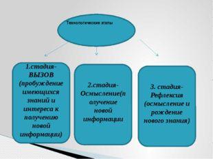 Технологические этапы 1.стадия-ВЫЗОВ (пробуждение имеющихся знаний и интерес