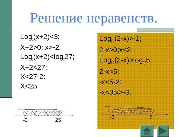 Решение неравенств. Log3(x+2)0: x>-2. Log3(x+2)