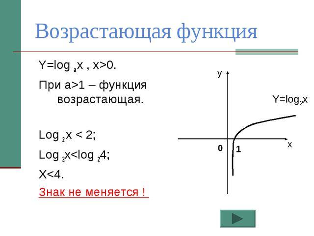 Возрастающая функция Y=log a x , x>0. При а>1 – функция возрастающая. Log 2 x...