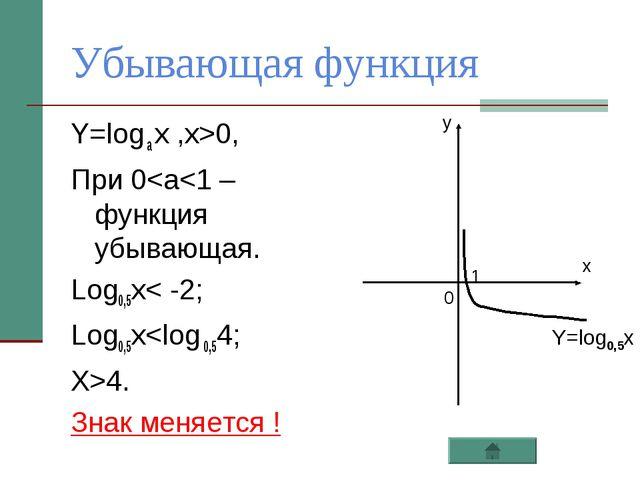 Убывающая функция Y=log a x ,x>0, При 0