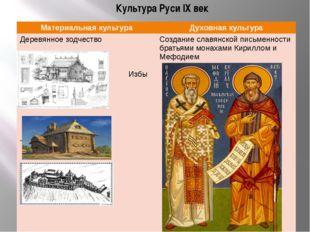 Культура Руси IX век Материальнаякультура Духовная культура Деревянноезодчест
