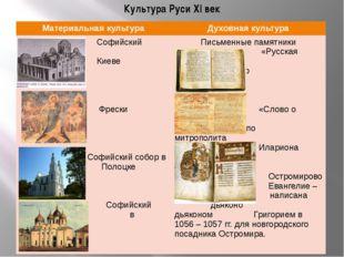 Культура Руси XI век Материальная культура Духовнаякультура Софийский собор в