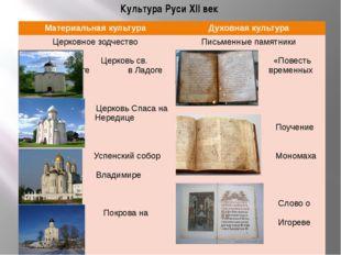 Культура Руси XII век Материальная культура Духовнаякультура Церковное зодчес