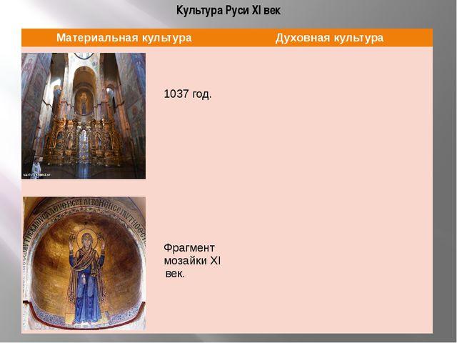 Культура Руси XI век Материальная культура Духовнаякультура Софийский собор в...