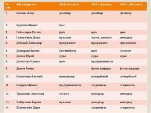 №п/п ФИ учащегося 2010г (5 класс) 2013 г (8 класс) 2015 г (10 класс) 1 Баяно