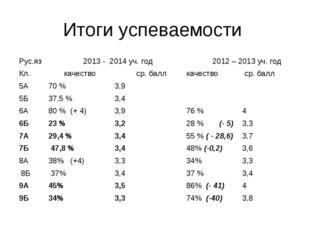 Итоги успеваемости Рус.яз 2013 - 2014 уч. год 2012 – 2013 уч. год Кл. кач