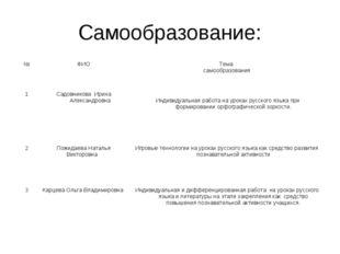 Самообразование: №ФИОТема самообразования 1Садовникова Ирина Александровна