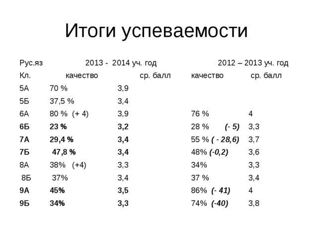 Итоги успеваемости Рус.яз 2013 - 2014 уч. год 2012 – 2013 уч. год Кл. кач...