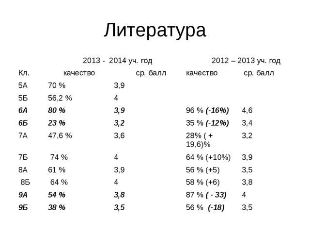Литература  2013 - 2014 уч. год 2012 – 2013 уч. год Кл. качество ср. бал...