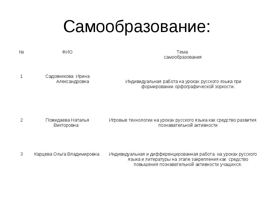 Самообразование: №ФИОТема самообразования 1Садовникова Ирина Александровна...
