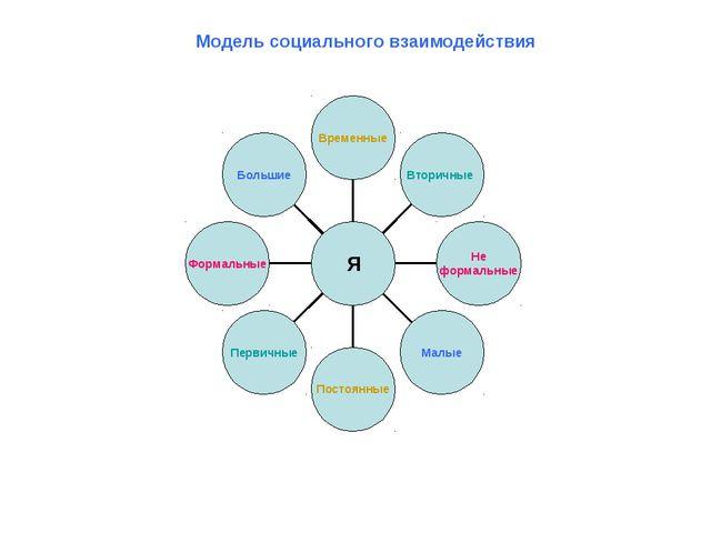 Модель социального взаимодействия