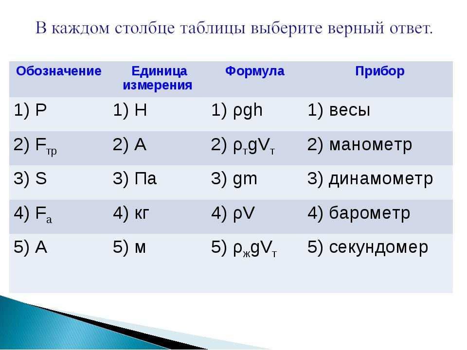 Обозначение  Единица измеренияФормула Прибор 1) P1) H1) ρgh1) весы 2) F...