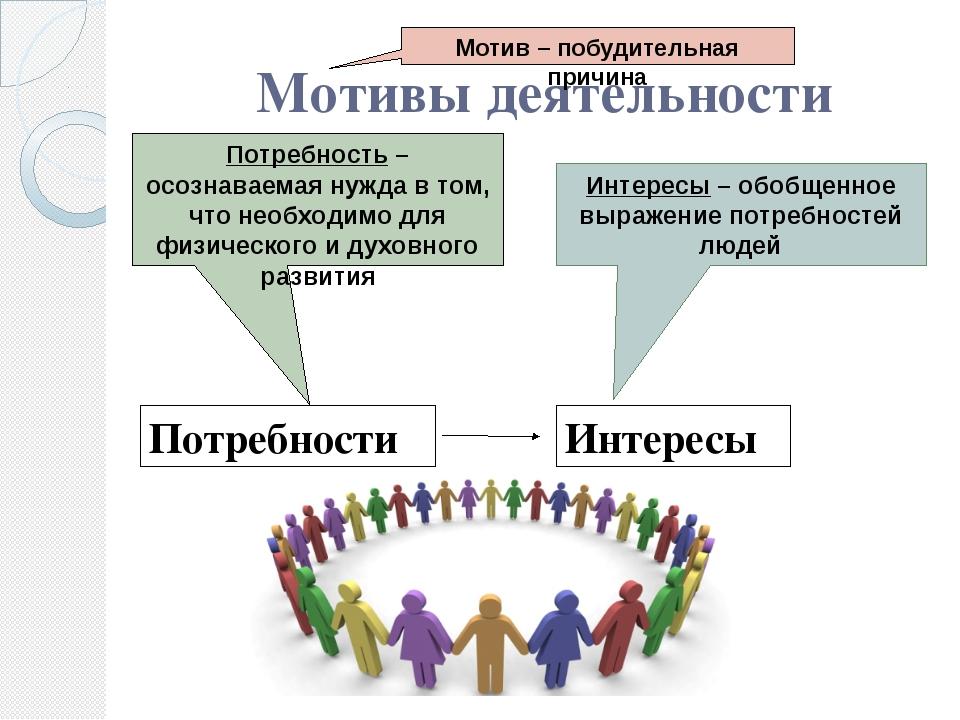 Мотивы деятельности Мотив – побудительная причина Потребности Интересы Потреб...