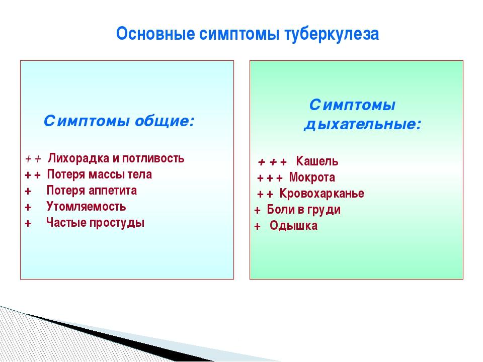 Основные симптомы туберкулеза Симптомы общие: + + Лихорадка и потливость + +...
