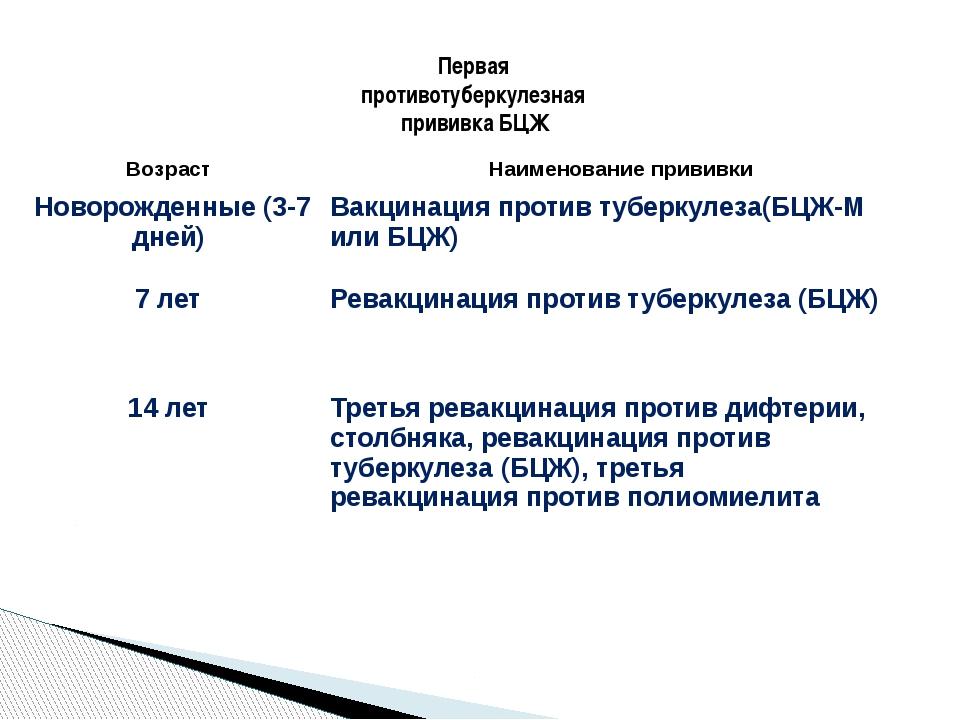 Первая противотуберкулезная прививка БЦЖ Возраст Наименование прививки Новоро...