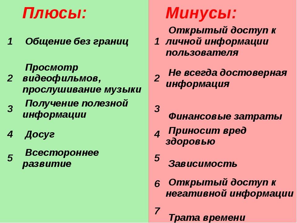 Плюсы:  Минусы: 1 Общениебез границ 1 Открытыйдоступ к личной информаци...