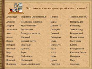 Что означают в переводе на русский язык эти имена? Александр Защитник, мужест
