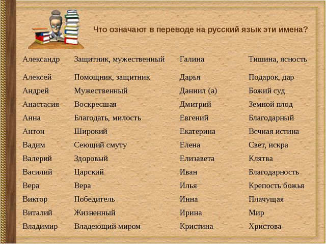 Что означают в переводе на русский язык эти имена? Александр Защитник, мужест...