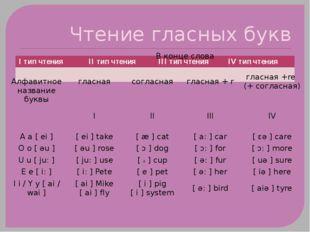 Чтение гласных букв Iтип чтения IIтип чтения IIIтип чтения IVтип чтения Алфав