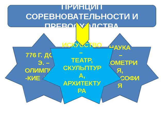 ПРИНЦИП СОРЕВНОВАТЕЛЬНОСТИ И ПРЕВОСХОДСТВА 776 Г. ДО Н. Э. – ОЛИМПИЙС-КИЕ ИГ...