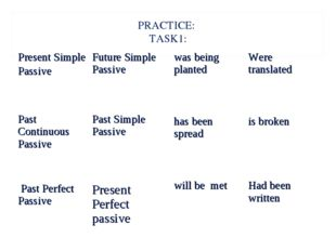 PRACTICE: TASK1: Present Simple Passive 	Future Simple Passive Past Continuou