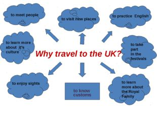 Why travel to the UK? to know customs to meet people to visit new places to