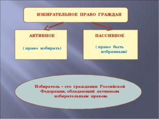 ИЗБИРАТЕЛЬНОЕ ПРАВО ГРАЖДАН АКТИВНОЕ ПАССИВНОЕ ( право избирать) ( право быт