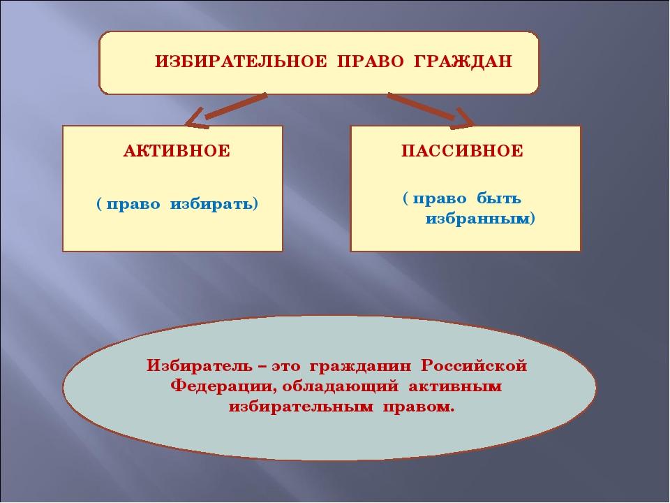 ИЗБИРАТЕЛЬНОЕ ПРАВО ГРАЖДАН АКТИВНОЕ ПАССИВНОЕ ( право избирать) ( право быт...
