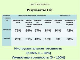 Инструментальная готовность (б-65%, н – 35%) Личностная готовность (б – 100%)