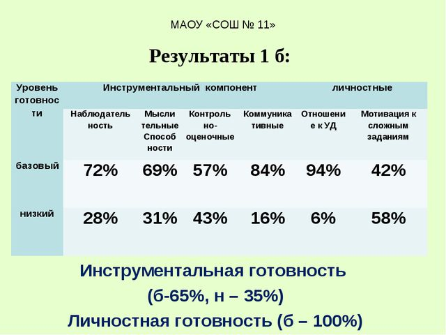 Инструментальная готовность (б-65%, н – 35%) Личностная готовность (б – 100%)...