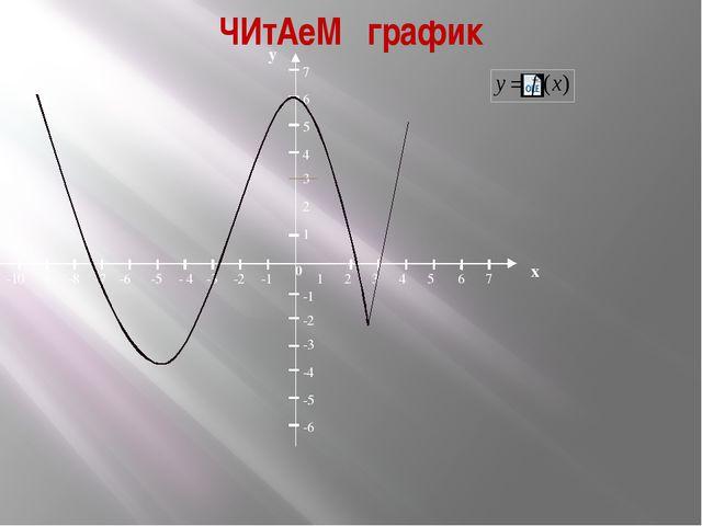 ЧИтАеМ график 0 1 5 2 3 4 7 6 х у 1 3 2 4 5 6 7 -2 -1 -1 -2 -3 -6 -5 -5 -4 -...