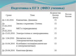 Подготовка к ЕГЭ (ФИО ученика) Сроки Тема Количествобаллов (max) Кол-во балло