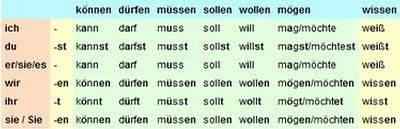Склонение модальных глаголов в немецком языке