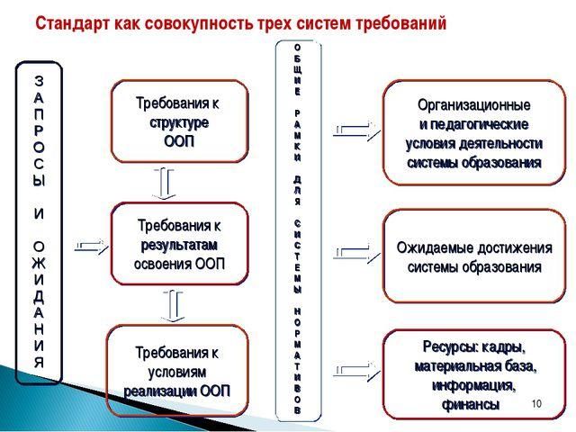 * З А П Р О С Ы И О Ж И Д А Н И Я Требования к структуре ООП Требования к рез...