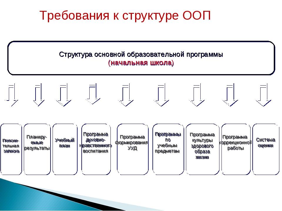 Требования к структуре ООП Структура основной образовательной программы (нача...