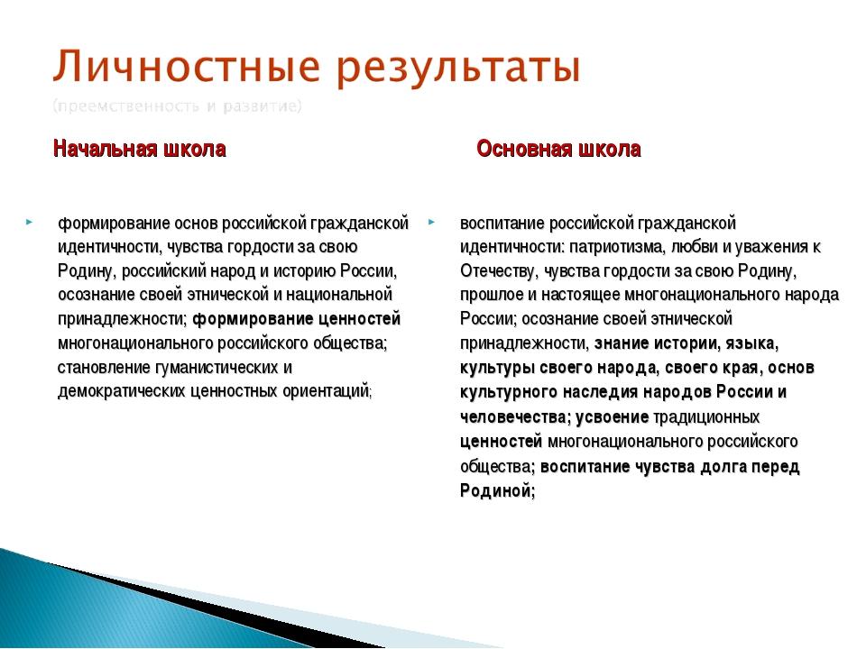 Начальная школа формирование основ российской гражданской идентичности, чувст...