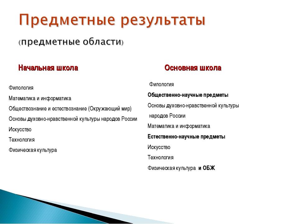 Начальная школа Филология Математика и информатика Обществознание и естествоз...
