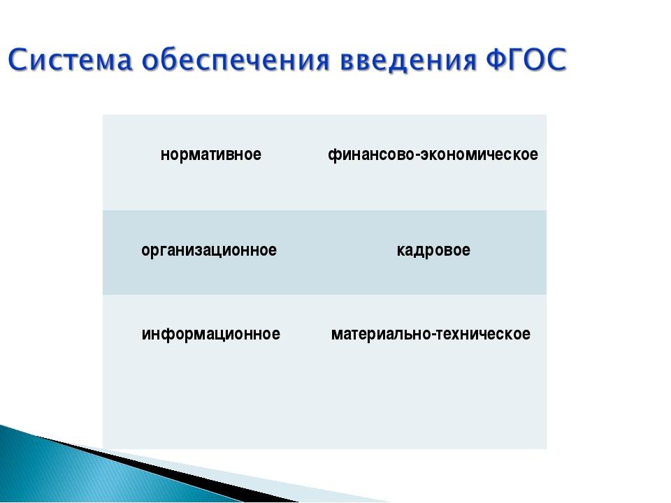 нормативное  финансово-экономическое организационное  кадровое информацион...