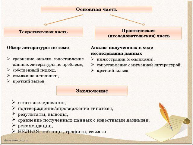 Основная часть Теоретическая часть Практическая (исследовательская) часть Зак...