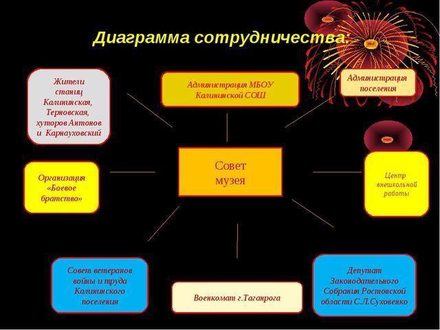 Диаграмма сотрудничества: Совет музея Администрация поселения Центр внешколь...