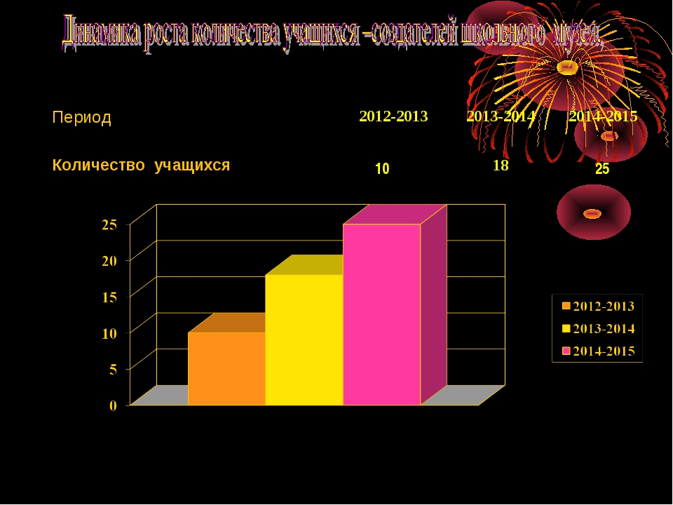 Период2012-20132013-20142014-2015 Количество учащихся 10 18 25