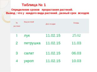 Таблица № 1 Определение сроков прорастания растений. Вывод : что у каждого в